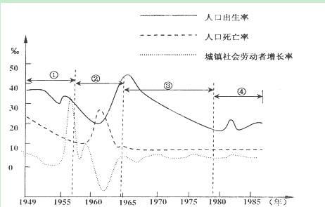 中国出生人口曲线_麻烦老师解答 读 我国人口增长曲线(2)