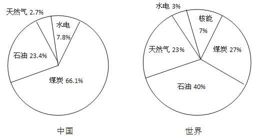 """读""""中国与世界能源消费结构图"""",回答."""
