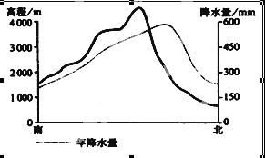 下图为我国某山地降水量随高度的变化示意图,据图完成10