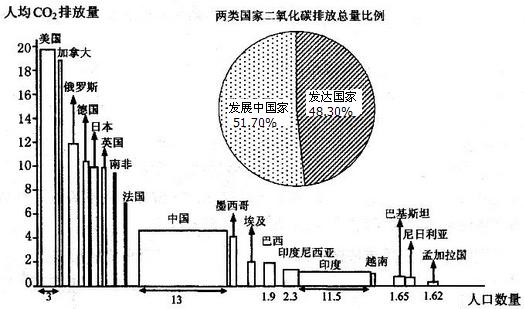 二氧化碳灭火器_人均二氧化碳排放