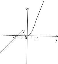 设, 1 在下列直角坐标系中画出f x 的图象 2 若f t 3,求t值.... 无忧题库