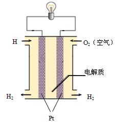 下图为氢氧燃料电池装置示意图 1 该装置是利用反应2h2 o2 2h2o设计而成的,该反应能设计成电池的原因 无忧题库
