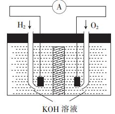 氢氧燃料电池能量转化的主要形式是