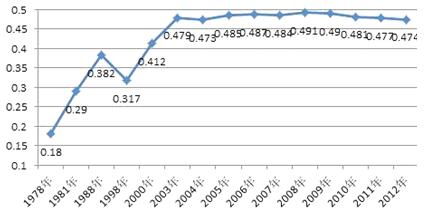 收入与gdp弹性系数_每日推荐