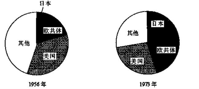 日本占全球经济总量比例_日本服务贸易总量分析(2)