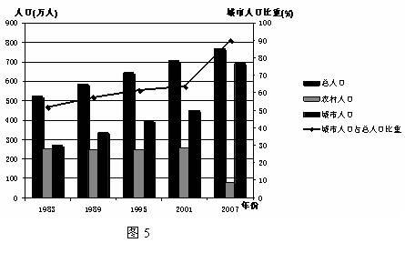 广州人口年份_广州各区人口图