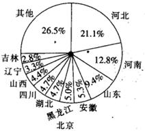 北京外来人口来源地_北漂那么难,为什么还要在北京